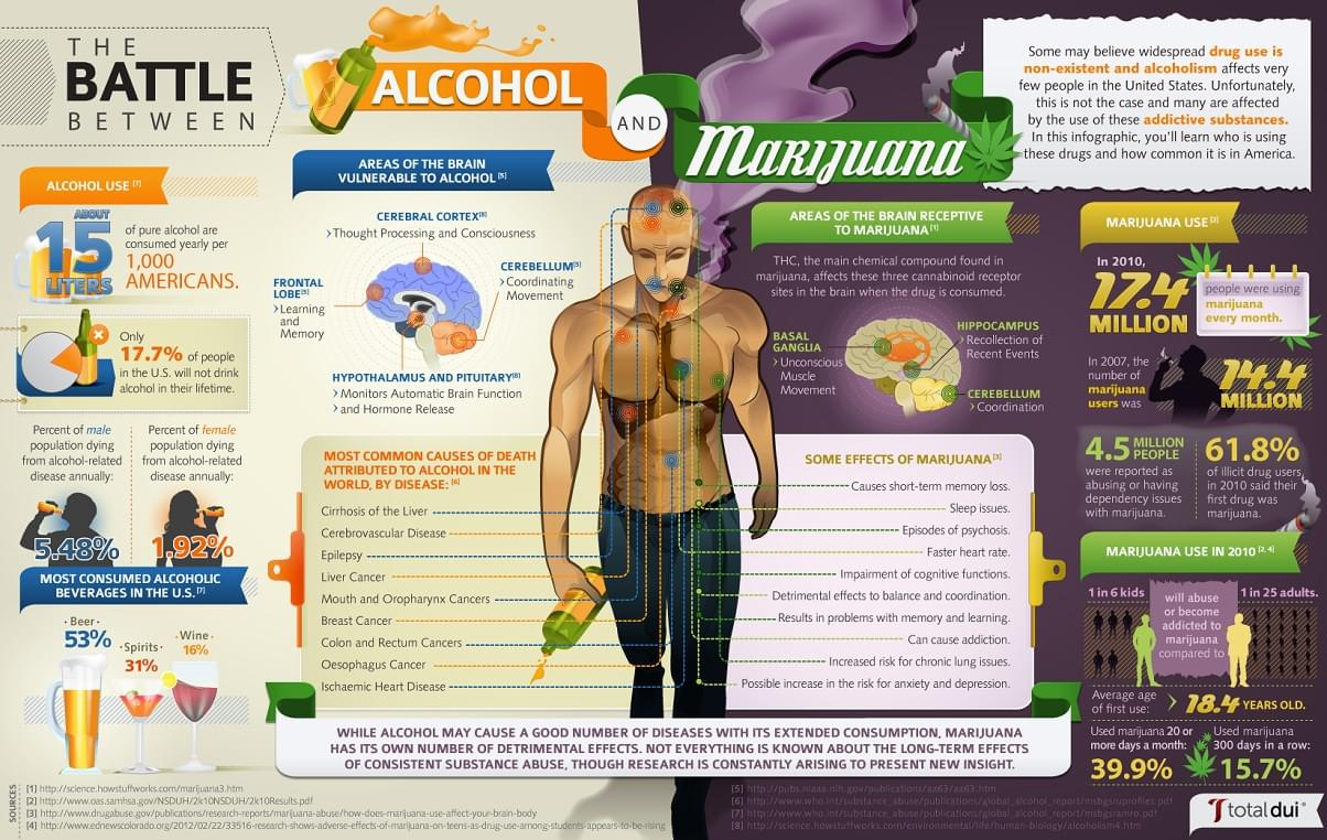Infographic showing the benefits of cannabis compared to alcohol
