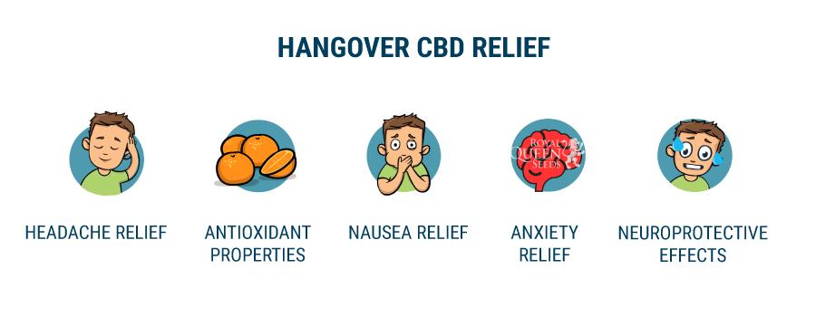 Hangover CBD Relief