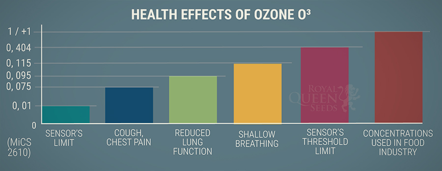 Health Effects of Ozone