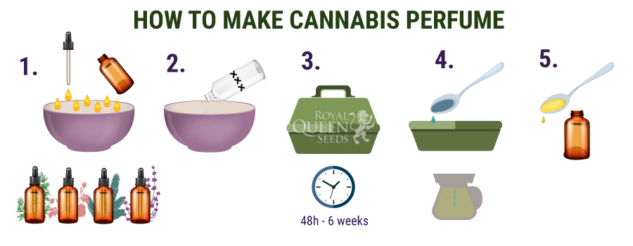 How to make cannabis perfume