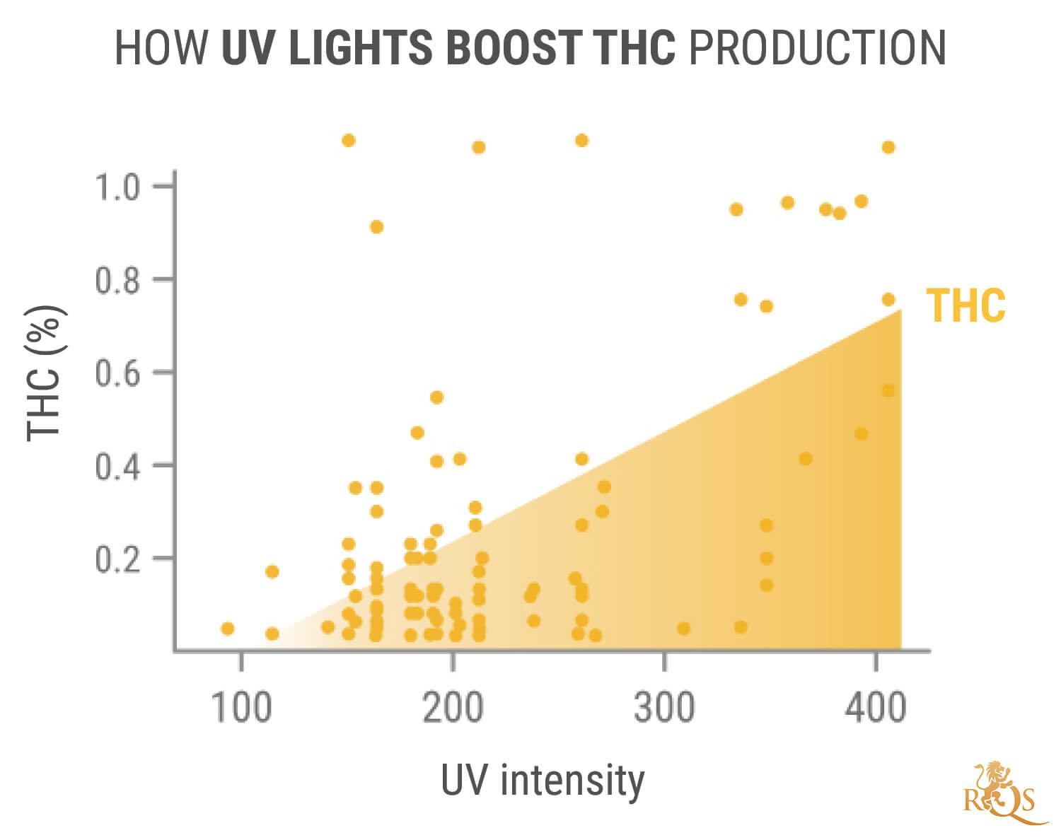 The Advantages of UV Light for Cannabis Plants