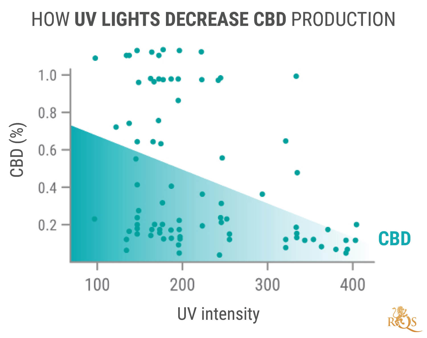 Cannabis Light Spectrum