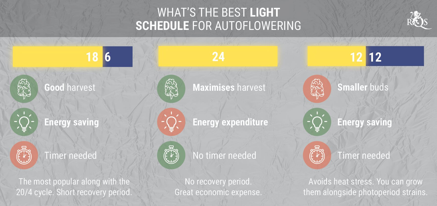 WHAT'S THE BEST LIGHT SCHEDULE FOR AUTOFLOWERING CANNABIS?