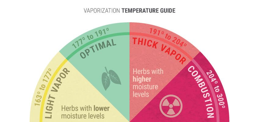 Vaporization Temperature Guide