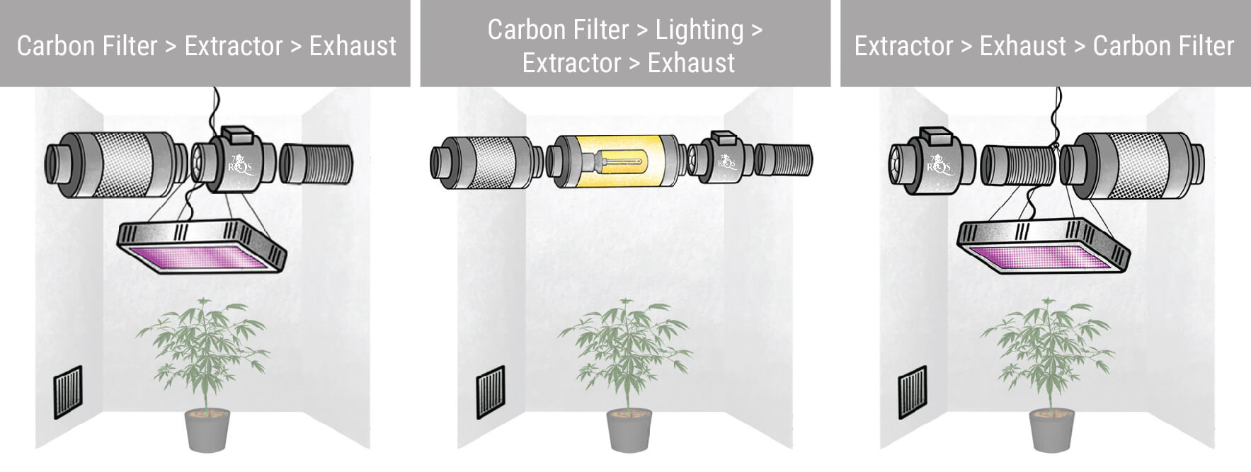 Different Extractor and Carbon Filter Configurations