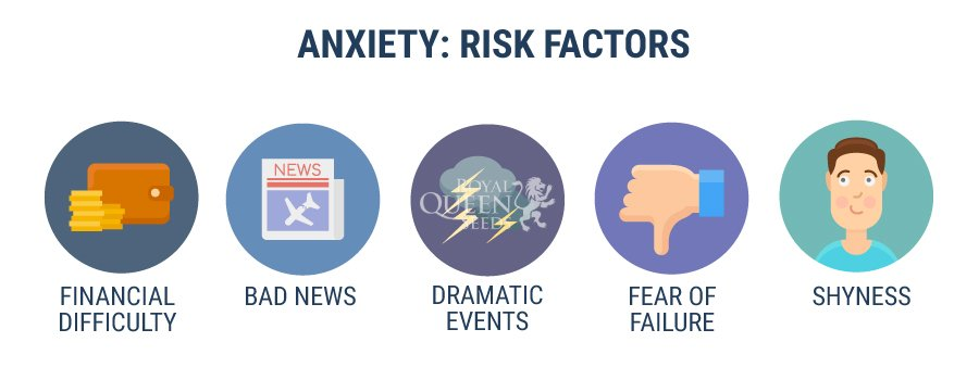 Anxiety Risk Factors