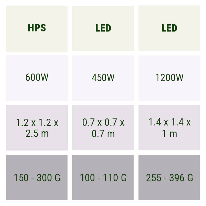 ESTIMATING YIELD BASED ON LIGHTING