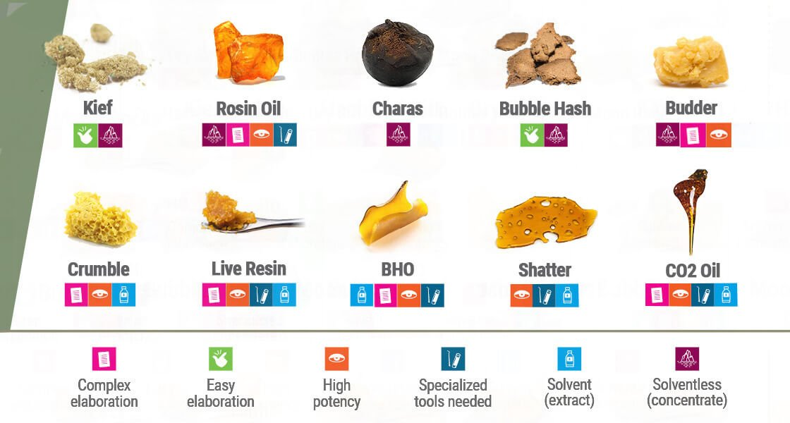 Cannabis Concentrates and Extracts